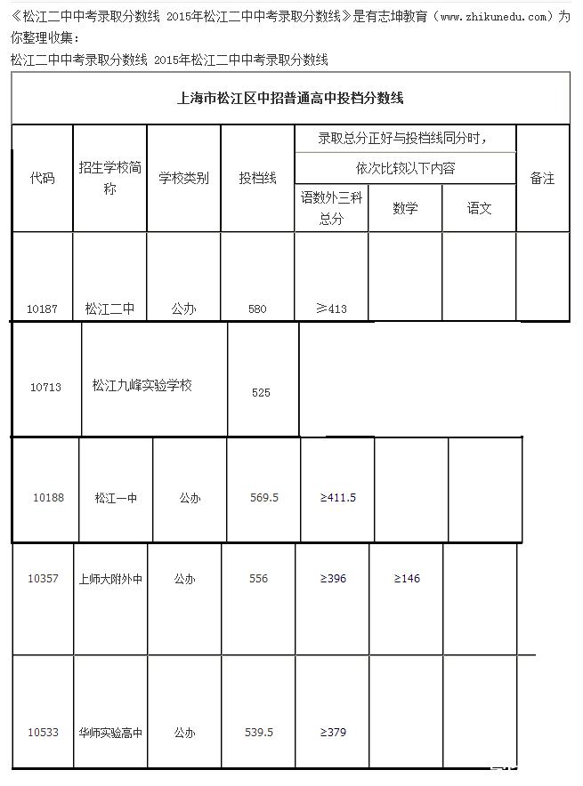 网站摘自某这是2015年松江区普通高中最低投高中部南京市学九中第图片