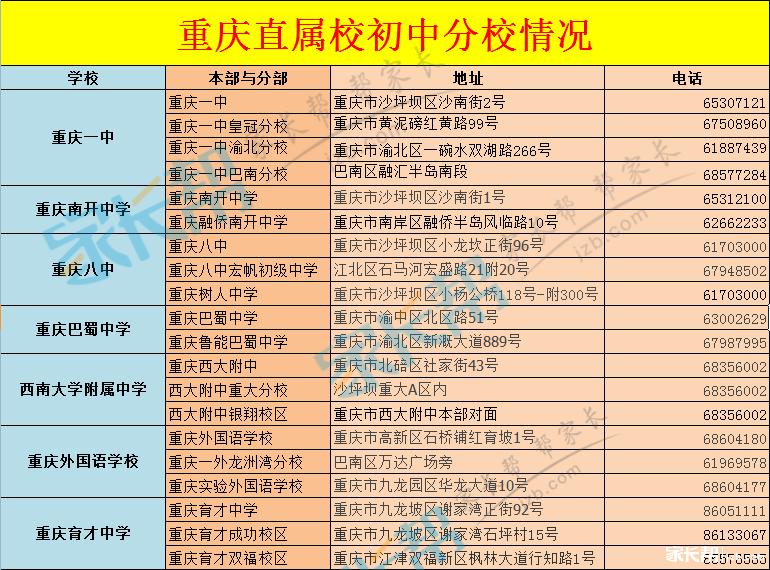 重庆直属校去哪儿之分校初中_2015重庆小升初初中毕业生本科教图片