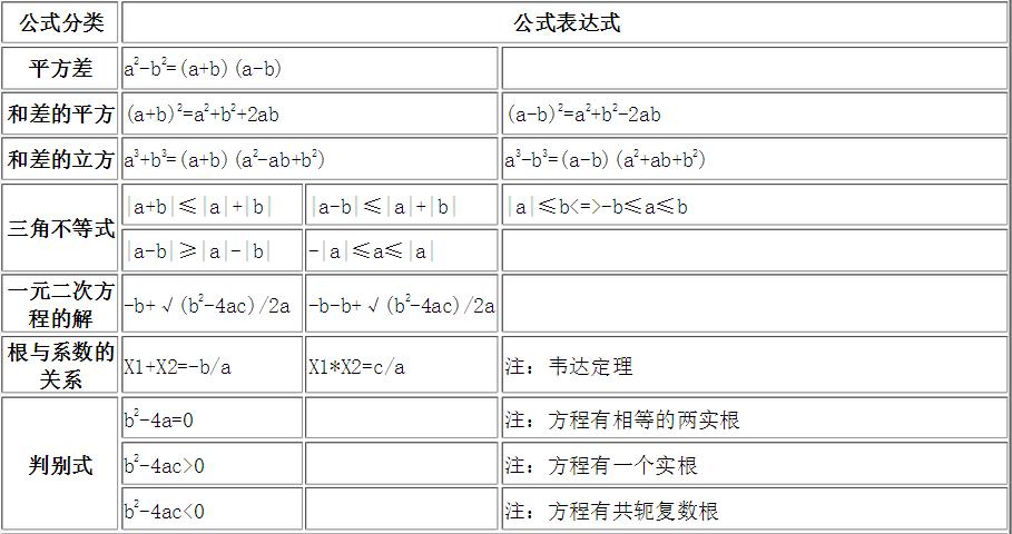 小升初提前看,初中公式基本小学表_数学(一年初中的作文秋天600字图片