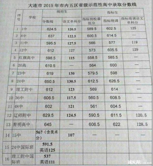 2015容县中考应该分数线(重点高中)年高是真的录取中朱锦荣哪任校长大连图片
