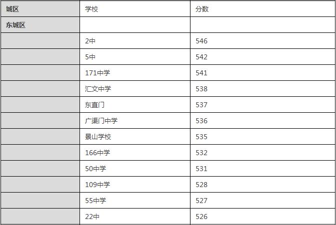 2015东城区重点中学中考录取分数线查询