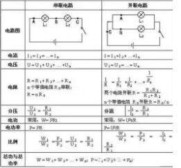 【暑期物理】干货部分初中数学知识点及内容总v物理试讲电学公式初中图片