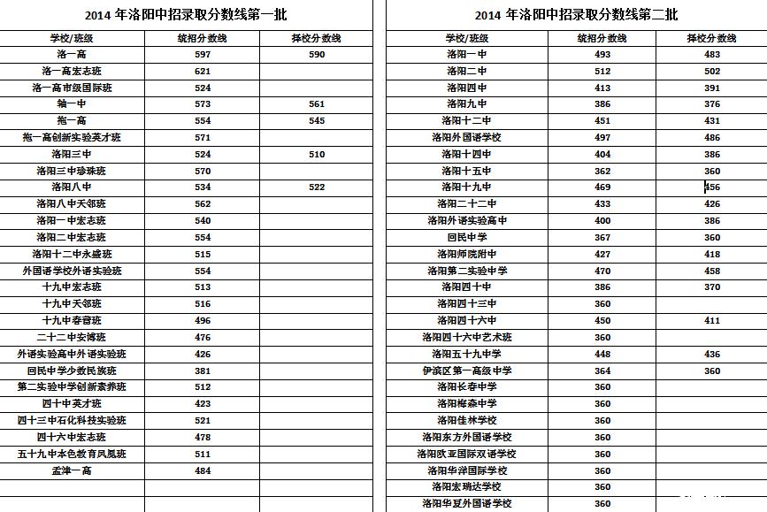 2016年洛阳市中招录取分数线预测