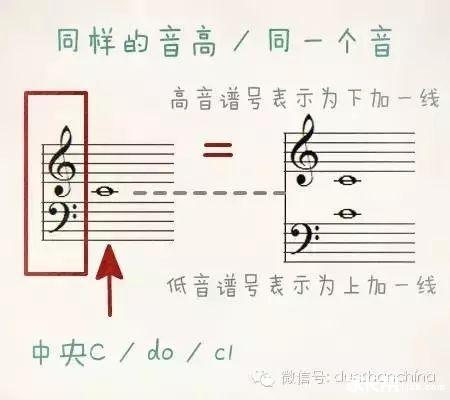 高音谱号和低音谱号在五线谱上的位置有什么含义吗