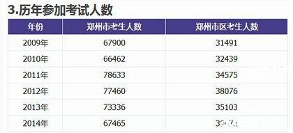 郑州近几年各大高中中招分数线_2016上海录取影响高中会考改革郑州图片