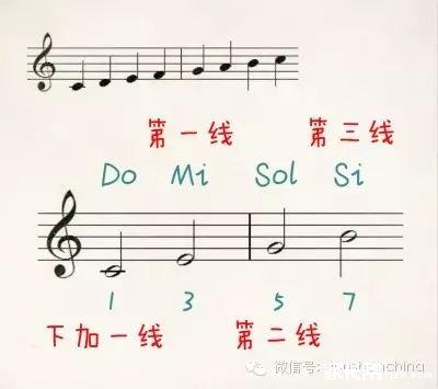 高音谱号——Do的位置在下加一线(高音在第三间);低音谱号——