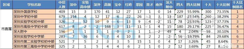 深圳家长必看:2015(全覆盖)