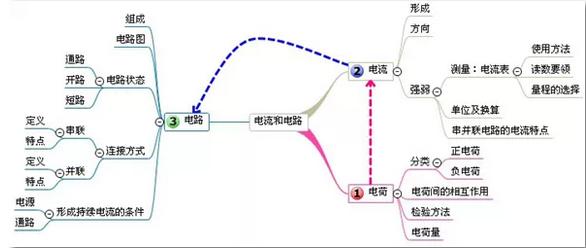 电流做功与电功率结构思维导图
