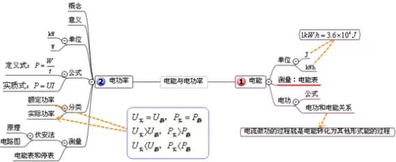 【初三物理】易错知识点+思维导图