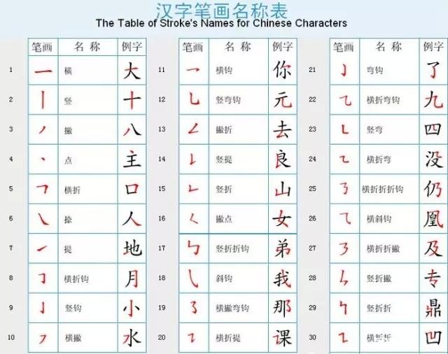 国家最新规定的汉字笔画顺序