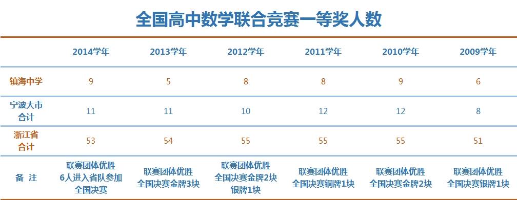 【2016中考】镇海高中重点毕业第一期:宁波中讲话晚会巡礼高中图片