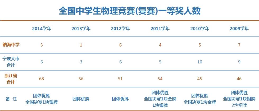 【2016中考】宁波重点高中尊老第一期:镇海中议论文巡礼800字高中图片