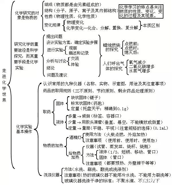 [转载]初中化学各单元知识框架图!赶紧收藏吧