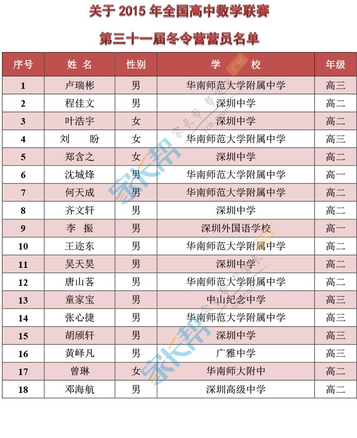 2015年高中名单高中联合竞赛一等奖数学(广东了不生历届阜阳市吗全国招收图片