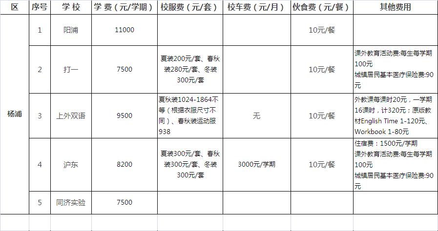 上海杨浦区民办小学_2014杨浦区同济小学招生简章