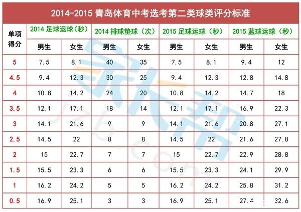 2016青岛中考体育考试评分标准