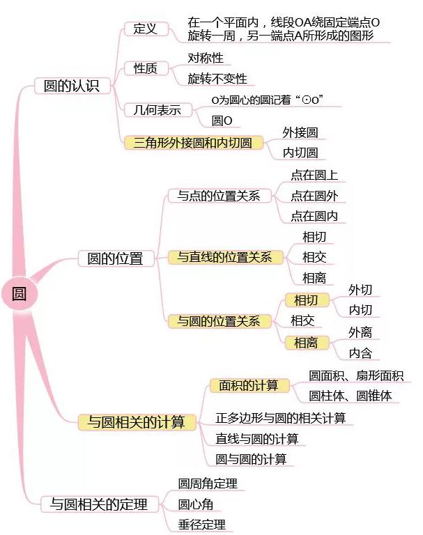 上海中考知识点_[初三期末复习攻略] 史上最全知识点总结,让你不丢基础分_上海 ...