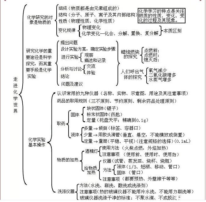 【单元初中】各知识初中框架图,简单化学!(超干明了毕业去读书日本图片