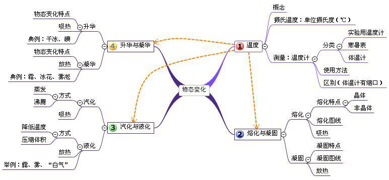 初中物理模块思维导图(第一发~~)图片