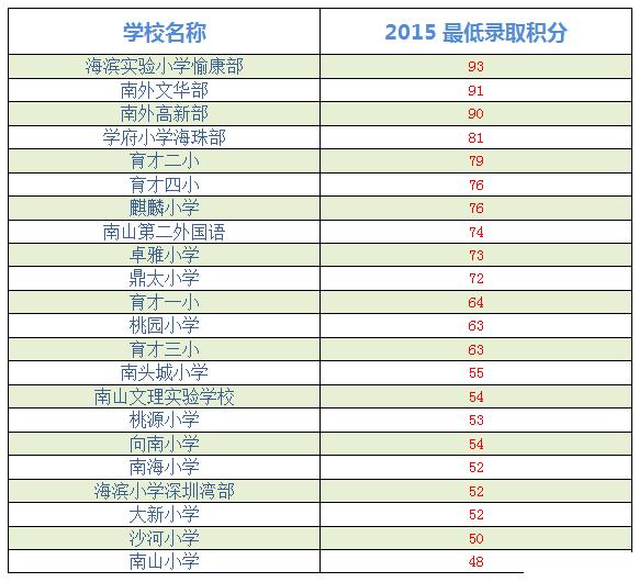 深圳小学排名_深圳小学校服