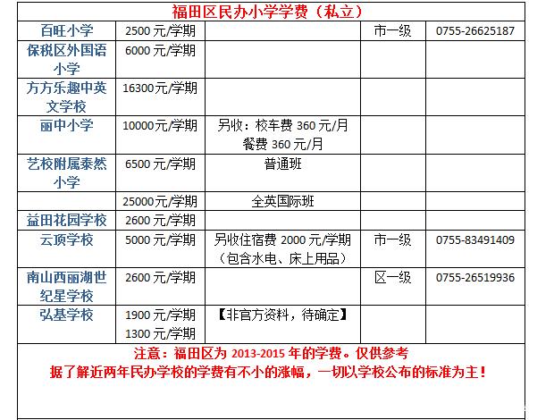 福田民办学费.png