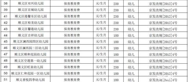 顺义区教委发布51所幼儿园收费标准表~_2016手机nbanba22kk1313游戏攻略图片