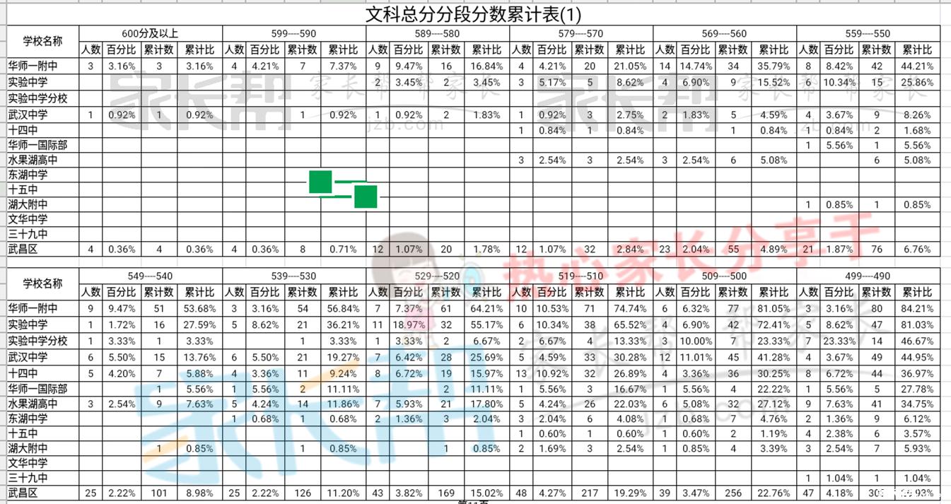 简单武昌区高中高中PK:高三二月调考文理科十成绩最新手抄报漂亮图片
