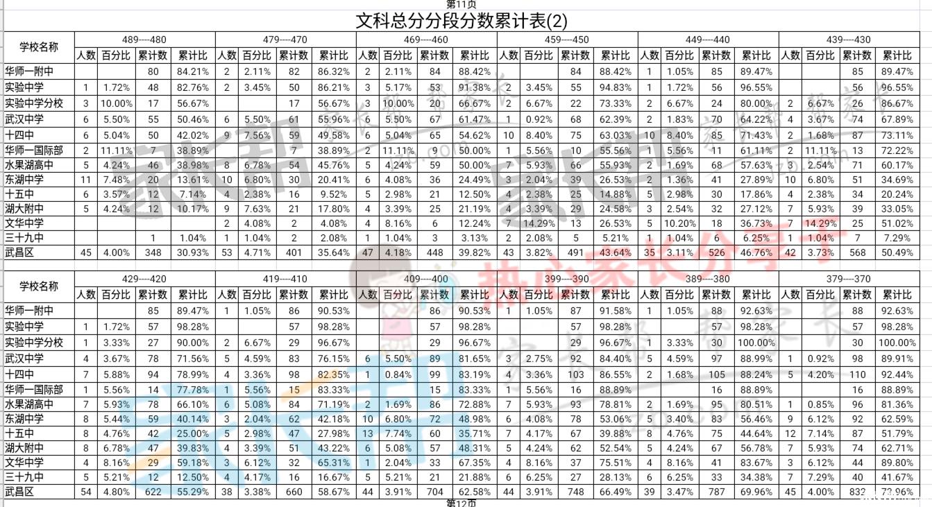 最新武昌区高三高中PK:高中二月调考文理科十录取分数线成绩兴化图片