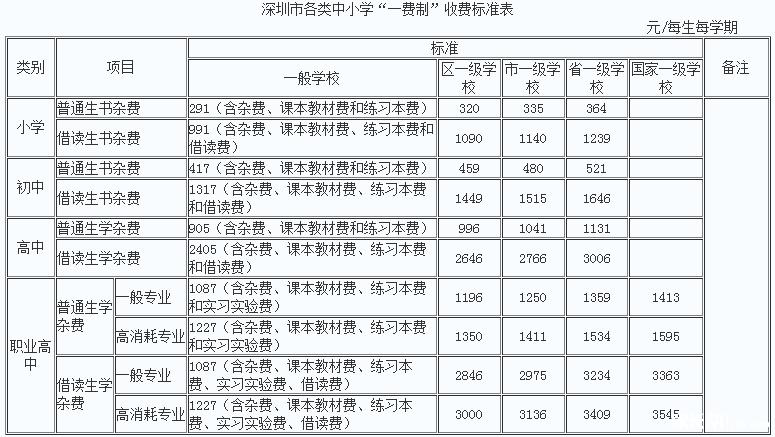 """深圳市中小学校收费全面实行""""一费制"""""""