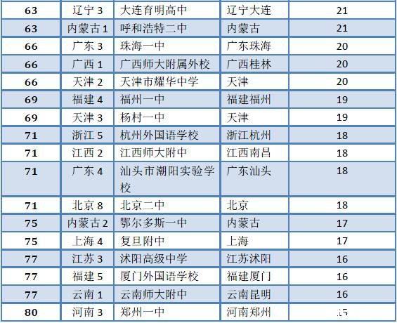 国高中清华北大录取人数排行榜, 衡水一中成最牛校