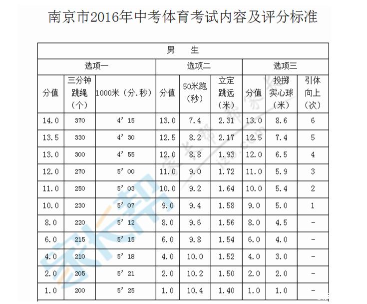 2016南京体育中考满分标准man.PNG