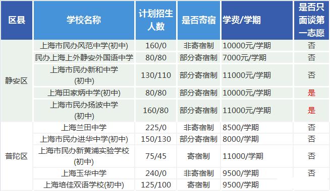 上海看看初中2016年一览初中民办你在哪个区的八大学费高中上海图片
