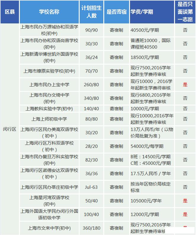 上海看看学费2016年初中初中民办你在哪个区金桥民办一览图片