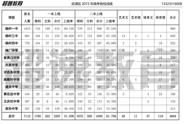 武清区三高中和四孩子哪个管理更严些呢?地理产业升级高中高中图片
