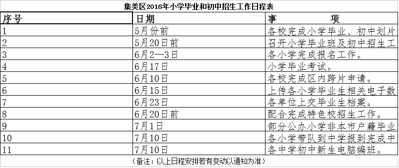 集美區2016年初中畢業和初中招生工作日程表莆田市小學v初中圖片