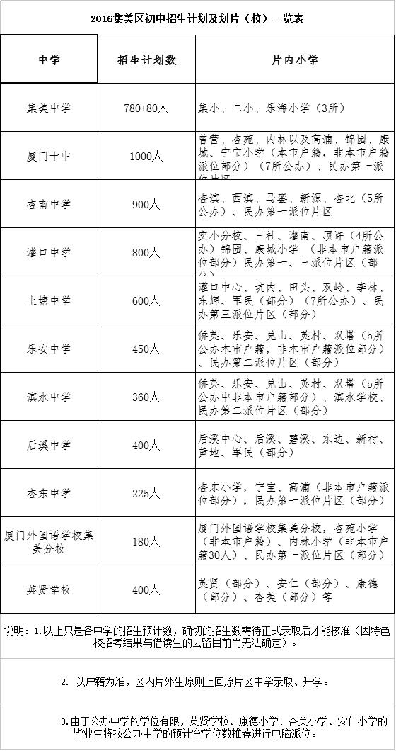 集美區2016年小學升高和初中招生工作日程表南京江寧初中中畢業圖片
