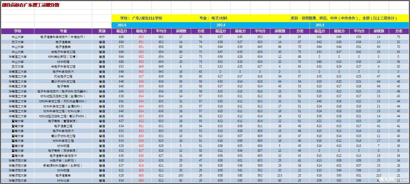 广东电子类专业数据
