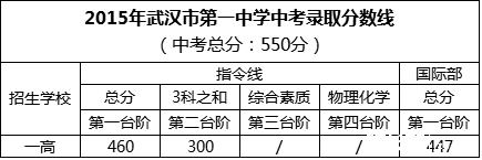 武汉一中2015中考分数线.png