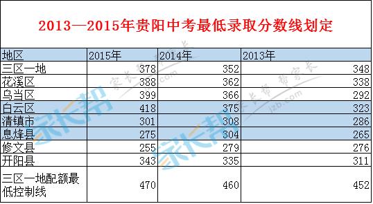 2013、2014、2015年贵阳普通高中录取中考分高中生书目推荐图片