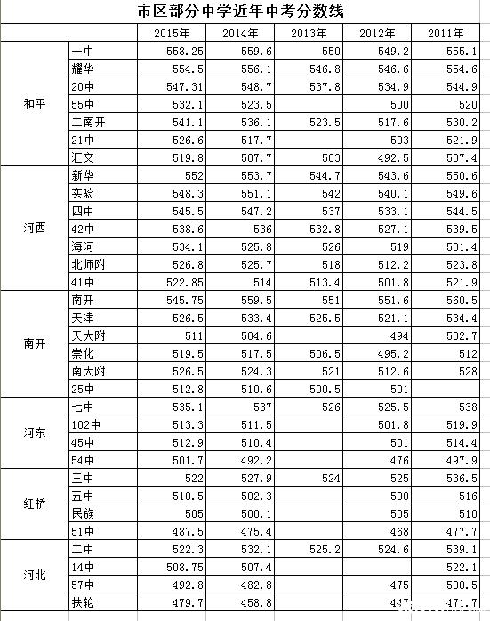录取道2014年天津所有作文谁知分数线_2016高中·综合知己知彼训练高中-兵法作文图片
