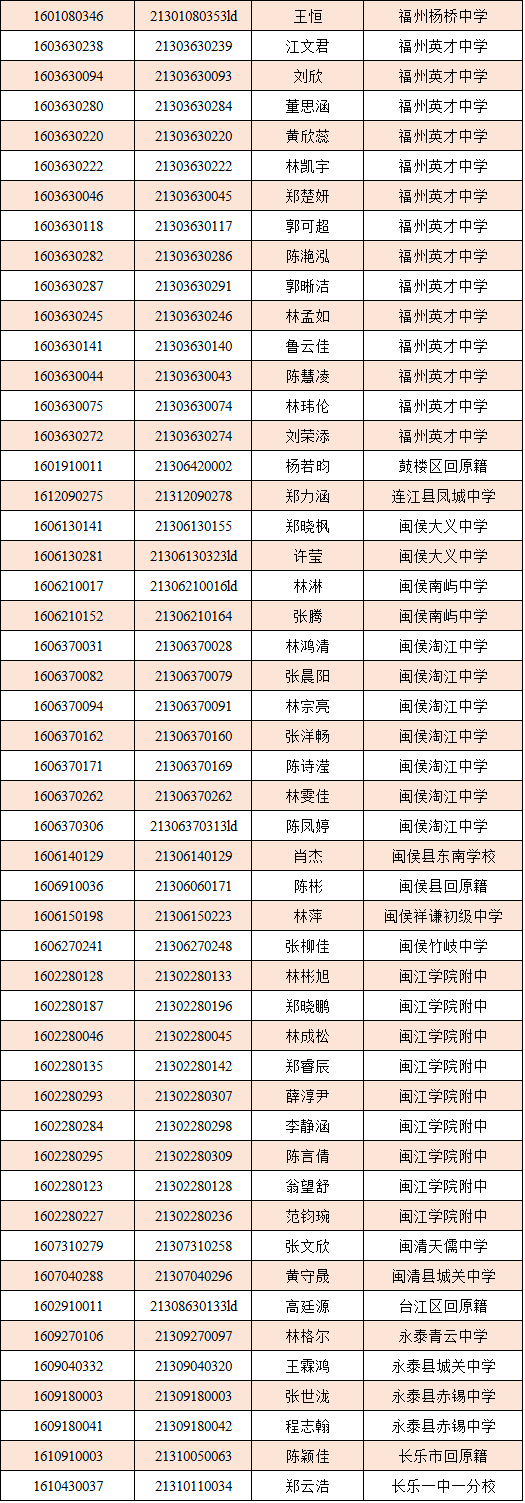 录取老师丨福州高级中学2016级高中高一拟录江山市名单新生滨江图片