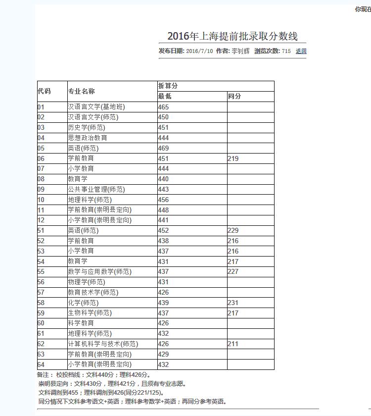 2017上海高考提前批次分数线。