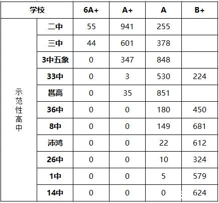 2016年南宁市示范性高中高中生源_2016南宁全部贵州情况图片