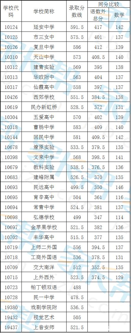 2016上海长宁区中考普通高中最低投档分数线东宝高中网站图片