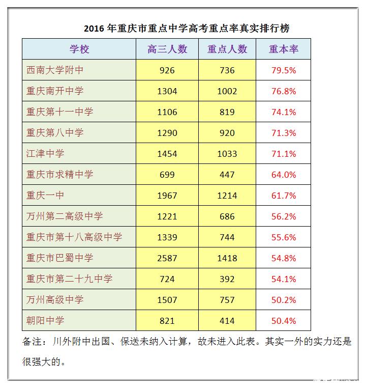 内部数据!2016年重庆市重点中学高考重点率真