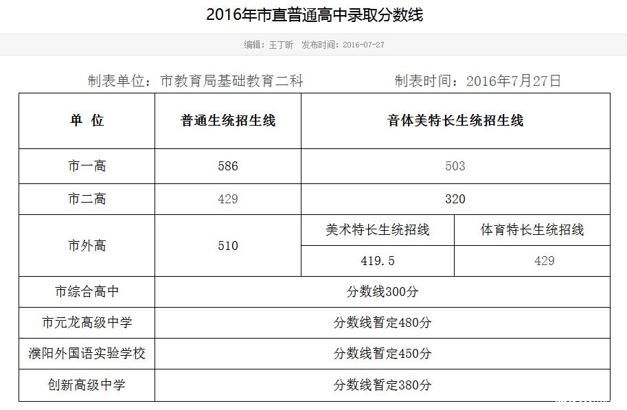 2016年濮阳市直普通高中录取分数线高中生发型女生图片