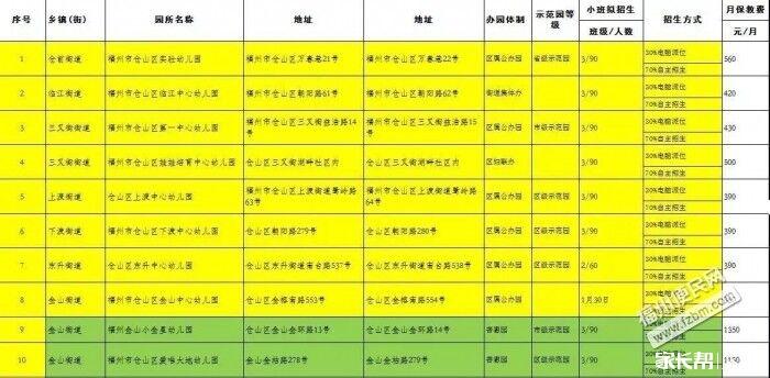 福州五城区公办幼儿园招生方案出台啦!