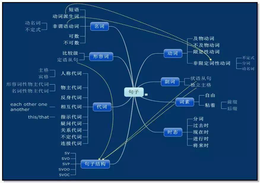 一张思维导图看懂初中英语语法体系