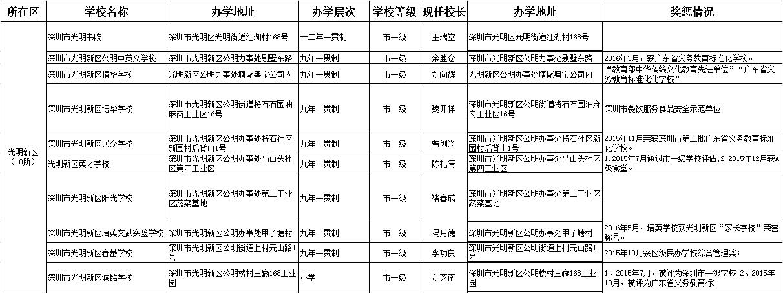 光明新区民办小学
