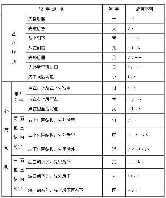 汉字笔画的书写顺序-最新丨国家正式出台汉字书写笔顺规则,你家孩